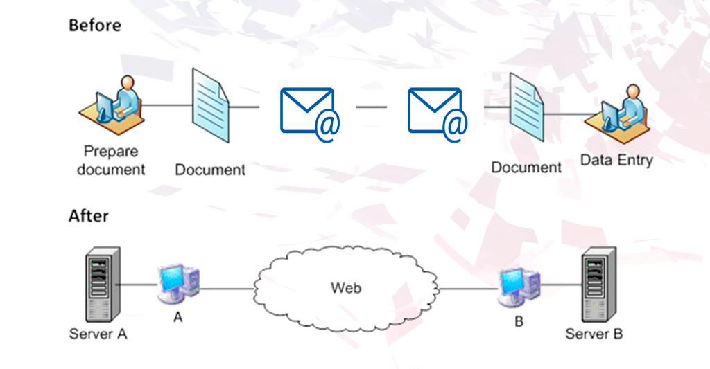 Digitalización de Procesos