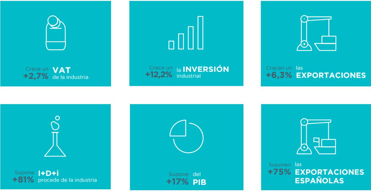 datos-industria_es