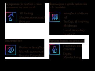 Eixos Temàtics Industry 4.0 Congress