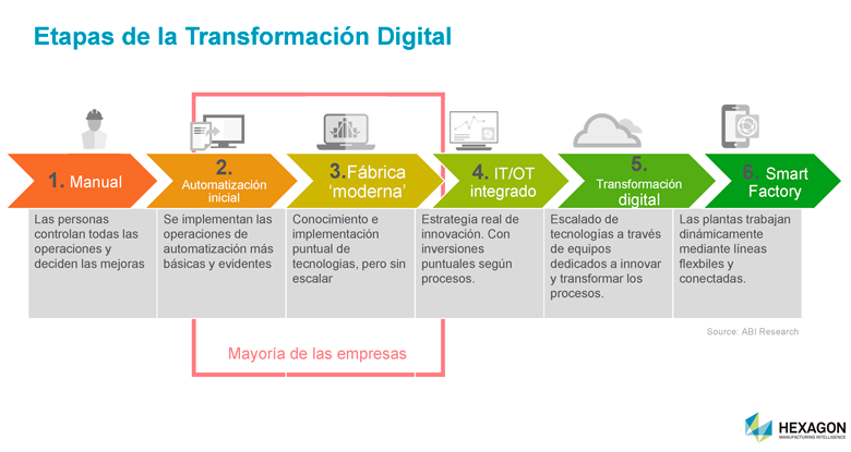 Etapas de Transformación Digital por Hexagon Manufacturing